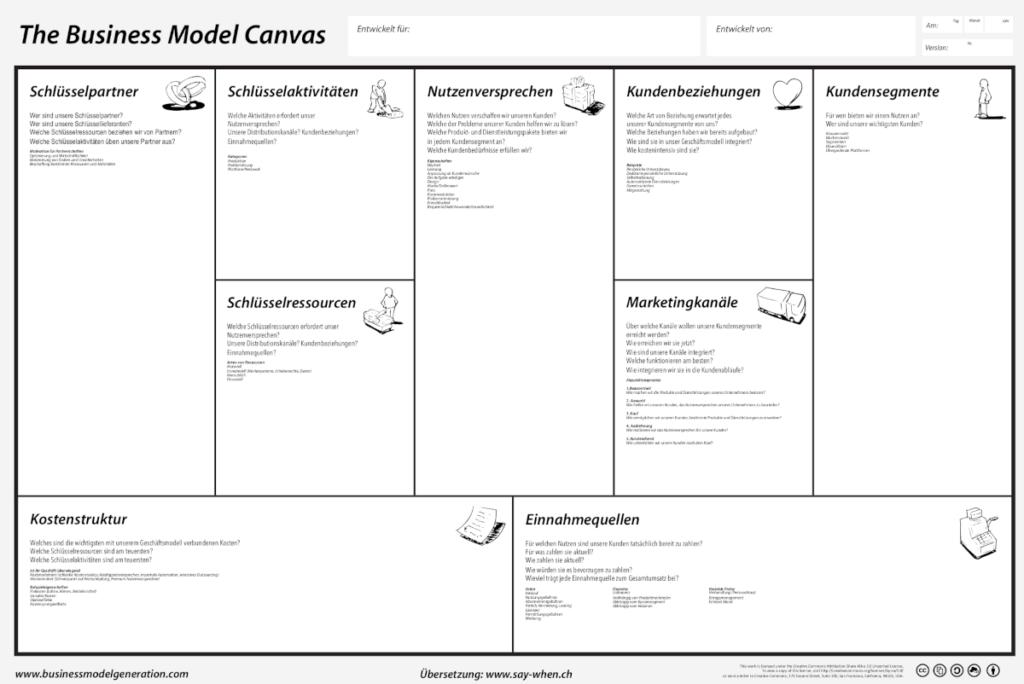 Business Model Canvas - Werkzeug für Selbstständige
